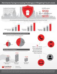 lexisnexis business search retailers losing 1 32 percent of revenue to fraud up 94 percent