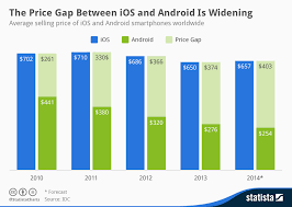 average price for a chart the price gap between ios and android is widening statista