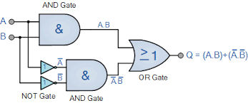 Truth Table Definition Exclusive Nor Gate With Ex Nor Gate Truth Table