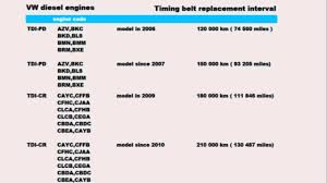 2011 audi a4 maintenance schedule timing belt replacement interval vw diesel engines