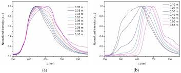 fibers free full text luminescent properties of oxazine 170