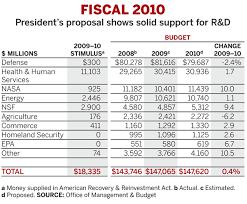 budget outline templates franklinfire co