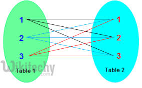 sql query join tutorial cross join cross join sql join sql sql tutorial learn sql