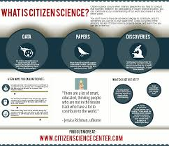 how to write a research paper for science citizen science definition citizen science center it s certainly how i think about citizen science when deciding what to write up for this blog then again i might be biased as i came up with