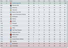 vanarama national league table league two form table transfermarkt