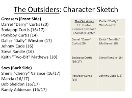 Outsiders Cherry Valance The Outsiders Character Sketch Greasers Front Side Darrel