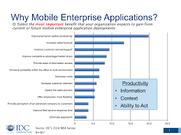 impact of mobile technologies on ecm general networks