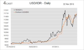 Usd To Idr Forex Analysis Indonesia Flows Usd Idr Supported At 11700