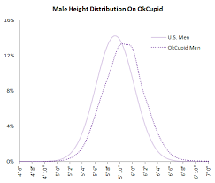 The Big Lies People Tell In Online Dating The OkCupid Blog
