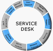 what is service desk service desk operations it helpdesk pinterest life cycle
