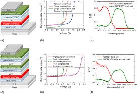 polymer fullerene solar cells materials processing issues and
