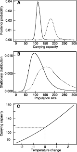 population dynamical consequences of climate change for a small