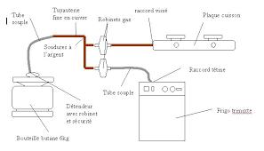norme robinet gaz cuisine homologation d un fourgon en vasp cing car pas à pas t4zone