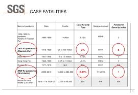 Challenge Fatality Vaccine H3n2 H1n1 Comparison Virus Viral Challenge Testing