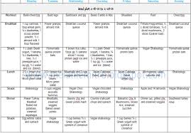 Beast Meal Plan Spreadsheet Beast Is For Week 1 2200 Calories Delicious Ness