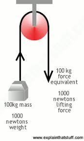 how do pulleys work explain that stuff
