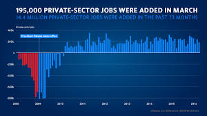 council of economic advisers blog whitehouse gov