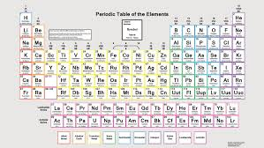 Oxidation Numbers On Periodic Table Periodic Table With Oxidation Numbers And Electronegativity Pdf
