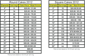 wedding cake price pricing a wedding cake pricing a wedding cake wedding cake prices