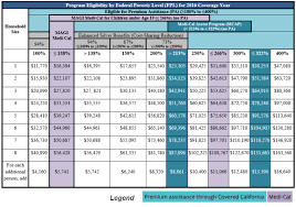 va income limits table covered california updates income reporting former foster youth