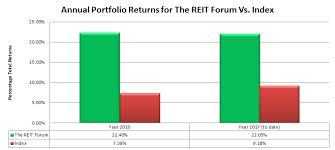 Seeking Ratings Join The Reit Forum Prices Going Up By 15 In April Colorado