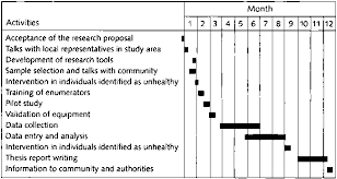 guidelines for the development of research proposals following a