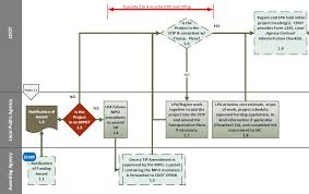flowchart 1 intergovernmental agreement iga u2014