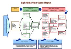 17 logic model template microsoft word assignment 4 logic