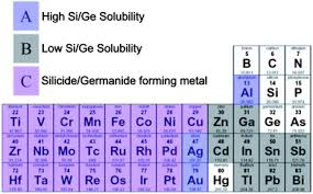 Al On Periodic Table Solution Phase Synthesis Of Silicon And Germanium Nanowires
