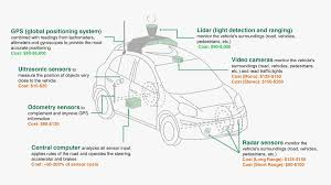 cost to build report turns out the hardware in self driving cars is pretty cheap wired