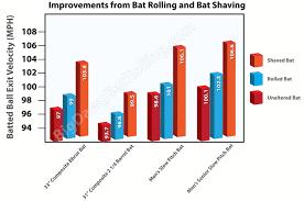bat rolling bat rolling