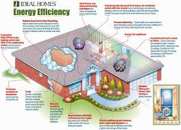 Beautiful Energy Efficient Home Design Ideas Pictures Decorating - Designing an energy efficient home