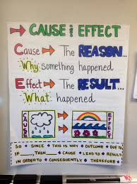 cause and effect anchor charts and language arts