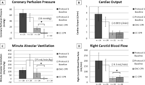 comparison of cpr outcome predictors between rhythmic abdominal