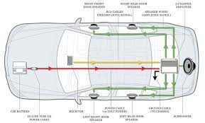sound systems for cars a guide on what you will need best car