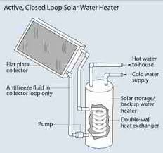 solar water heating system parts u0026 design basics guide to