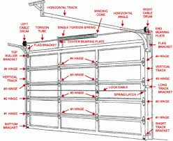 door diagram u0026 garage door repair