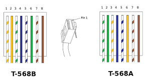 what u0027s the difference between t568a and t568b manufacturer