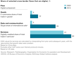 strategic principles for competing in the digital age mckinsey