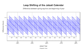 solar hijri calendar wikipedia
