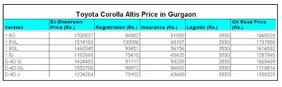 toyota corolla in india price toyota corolla altis price in gurgaon car prices in india