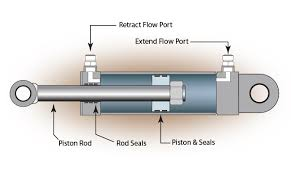 what are actuators and different types of actuators the western