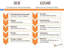 Powerful Adjectives Related Keywords Amp by 32 Best Ser V Estar Images On Pinterest Spanish Grammar Spanish