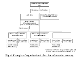 iii guidelines for information security policy