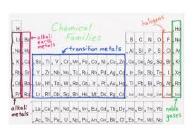 N Periodic Table Chemistry Periodic Table By James Rowland