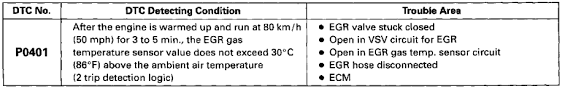 1998 toyota camry code p0401 97 previa le check eng code p0401