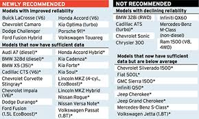 mercedes reliability infotainment glitches haunt automakers in consumer reports