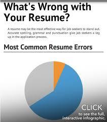 Spell Resume Correct Canadian Spelling Resume
