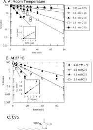 characterization of the inactivation of rat fatty acid synthase by