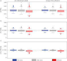 estimating malaria transmission from humans to mosquitoes in a